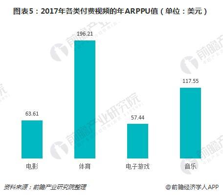 图表5:2017年各类付费视频的年ARPPU值(单位:美元)