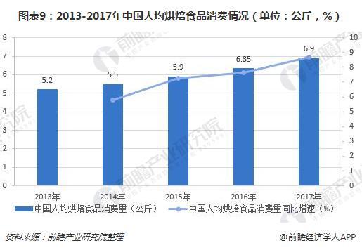图表9:2013-2017年中国人均烘焙食品消费情况(单位:公斤,%)
