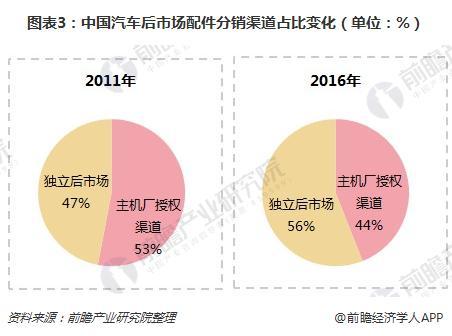 图表3:中国汽车后市场配件分销渠道占比变化(单位:%)