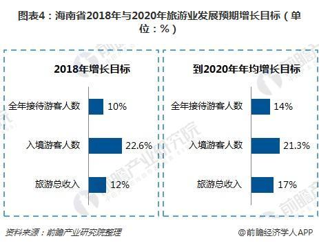 图表4:海南省2018年与2020年旅游业发展预期增长目标(单位:%)