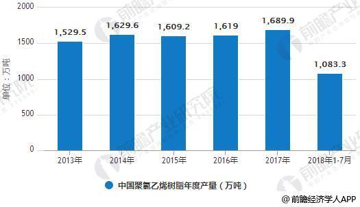 2013-2018年1-7月中国聚氯乙烯树脂年度产量统计情况