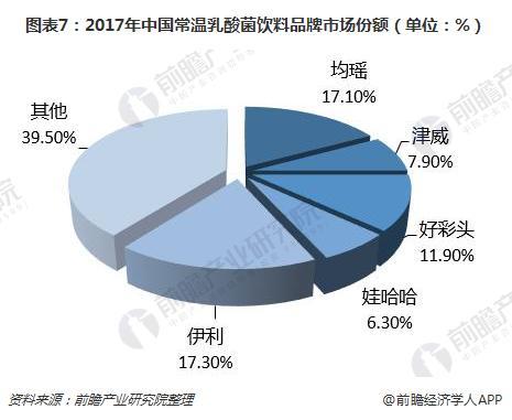 图表7:2017年中国常温乳酸菌饮料品牌市场份额(单位:%)