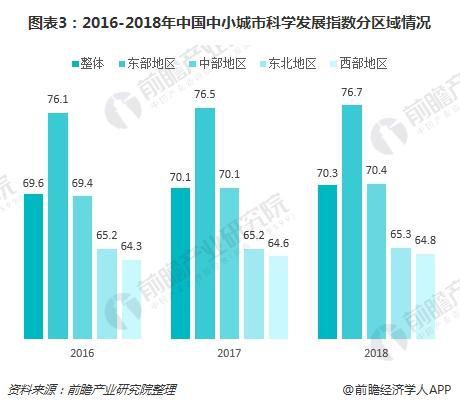 图表3:2016-2018年中国中小城市科学发展指数分区域情况