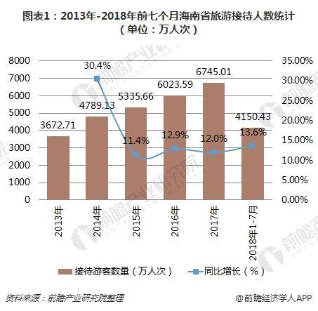图表1:2013年-2018年前七个月海南省旅游接待人数统计(单位:万人次)