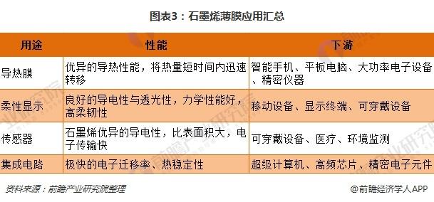 图表3:石墨烯薄膜应用汇总