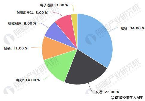 中国铝材应用领域市场份额统计情况