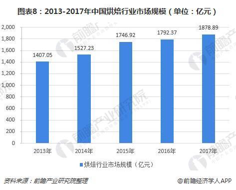 图表8:2013-2017年中国烘焙行业市场规模(单位:亿元)