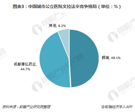 图表3:中国城市公立医院文拉法辛竞争格局(单位:%)