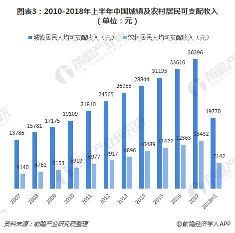 图表3:2010-2018年上半年中国城镇及农村居民可支配收入(单位:元)