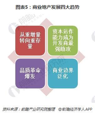 图表5:商业地产发展四大趋势
