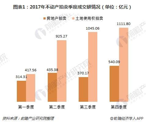 图表1:2017年不动产拍卖季度成交额情况(单位:亿元)