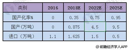 2016-2025年中国航空铝材总体需求量统计及预测