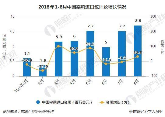2018年1-8月中国空调进口统计及增长情况