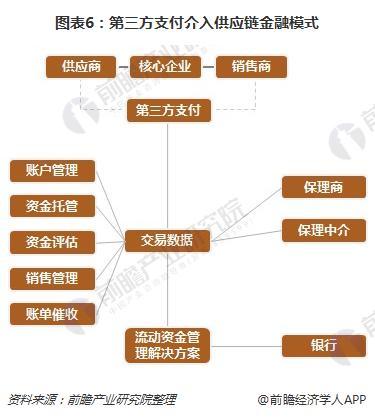 图表6:第三方支付介入供应链金融模式