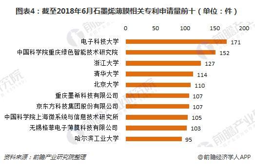 图表4:截至2018年6月石墨烯薄膜相关专利申请量前十(单位:件)