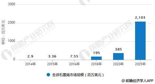2014-2025年全球石墨烯市场规模统计情况及预测
