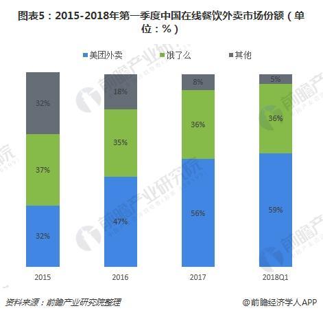 图表5:2015-2018年第一季度中国在线餐饮外卖市场份额(单位:%)
