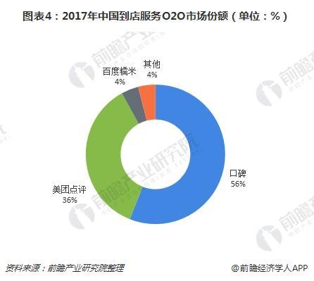 图表4:2017年中国到店服务O2O市场份额(单位:%)