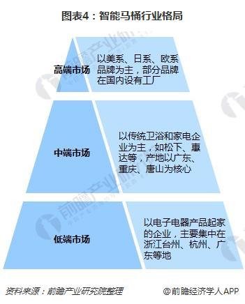 图表4:智能马桶行业格局