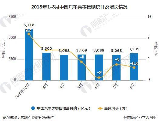 2018年1-8月中国汽车类零售额统计及增长情况