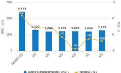 8月汽车行业<em>产销量</em>分析 产销比同期略有下降