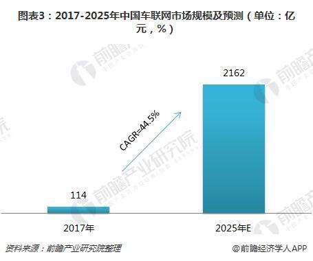 图表3:2017-2025年中国车联网市场规模及预测(单位:亿元,%)