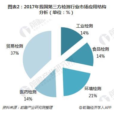 图表2:2017年我国第三方检测行业市场应用结构分析(单位:%)