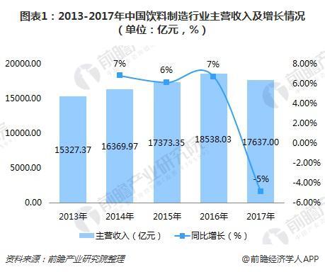 图表1:2013-2017年中国饮料制造行业主营收入及增长情况(单位:亿元,%)