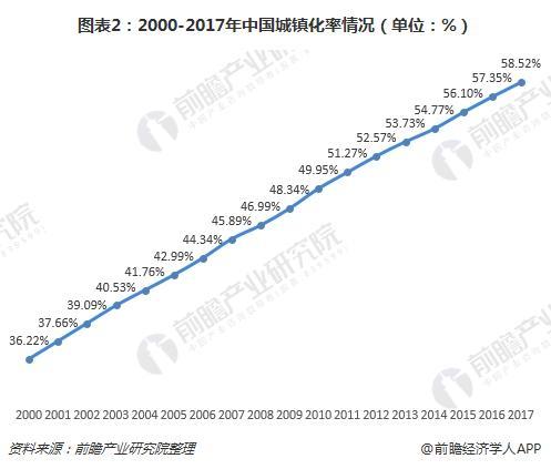 图表2:2000-2017年中国城镇化率情况(单位:%)