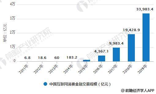 2011-2019年中国互联网消费金融交易规模情况及预测