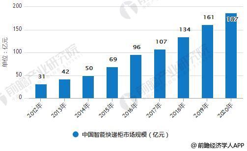 2012-2020年中国智能快递柜市场规模统计情况及预测