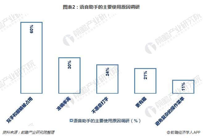 图表2:语音助手的主要使用原因调研