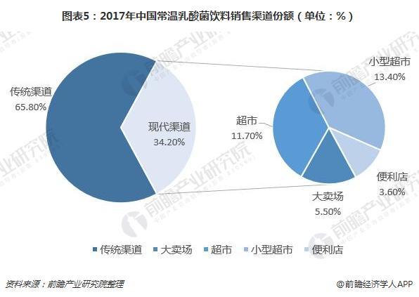 图表5:2017年中国常温乳酸菌饮料销售渠道份额(单位:%)