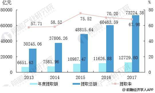 2013—2017年住房公积金提取金额及提取率统计情况