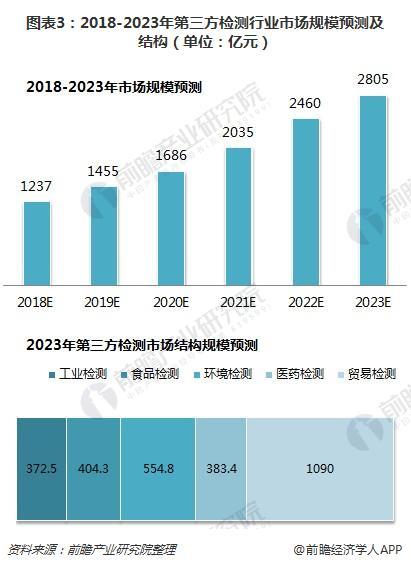 图表3:2018-2023年第三方检测行业市场规模预测及结构(单位:亿元)