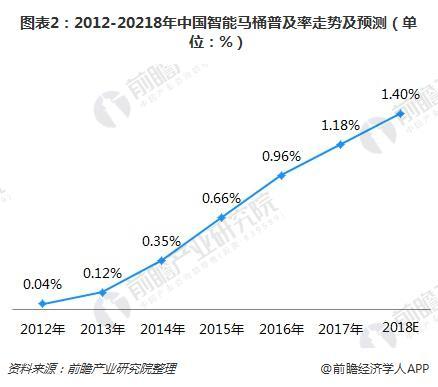 图表2:2012-20218年中国智能马桶普及率走势及预测(单位:%)