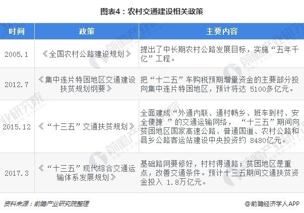 图表4:农村交通建设相关政策