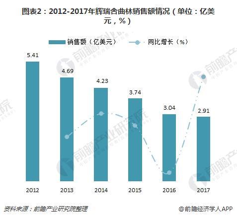 图表2:2012-2017年辉瑞舍曲林销售额情况(单位:亿美元,%)