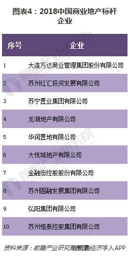 图表4:2018中国商业地产标杆企业