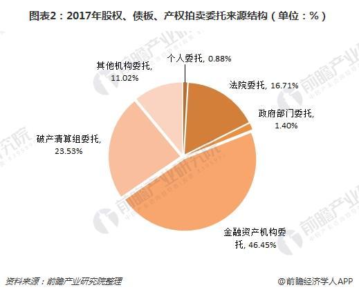 图表2:2017年股权、债板、产权拍卖委托来源结构(单位:%)