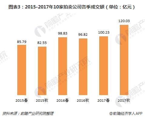 图表3:2015-2017年10家拍卖公司各季成交额(单位:亿元)