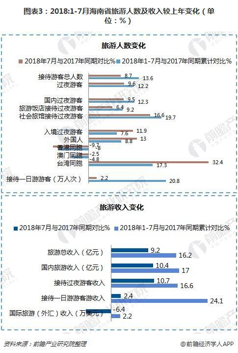 图表3:2018:1-7月海南省旅游人数及收入较上年变化(单位:%)