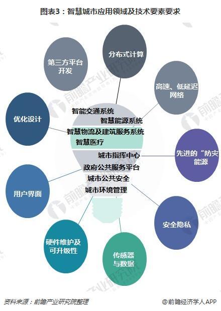 图表3:智慧城市应用领域及技术要素要求