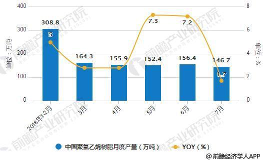 2018年1-7月中国聚氯乙烯树脂月度产量统计及增长情况
