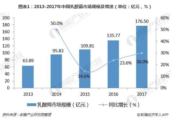 图表1:2013-2017年中国乳酸菌市场规模及增速(单位:亿元,%)
