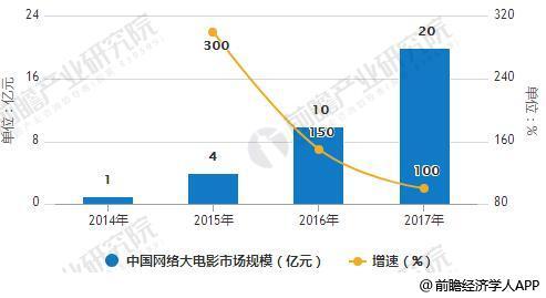 2014-2017年中国网络大电影市场规模统计及增长情况