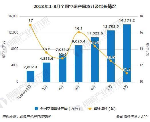 2018年1-8月全国空调产量统计及增长情况