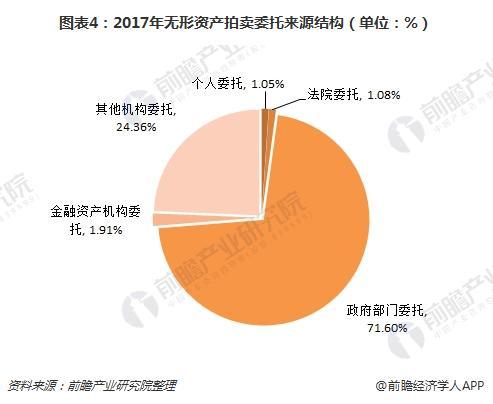 图表4:2017年无形资产拍卖委托来源结构(单位:%)
