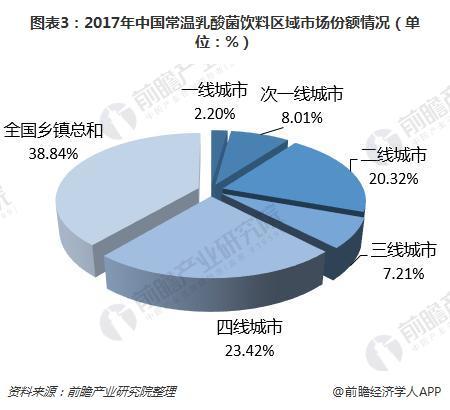 图表3:2017年中国常温乳酸菌饮料区域市场份额情况(单位:%)