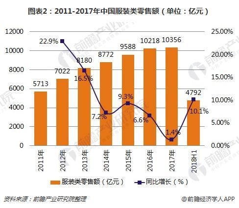 图表2:2011-2017年中国服装类零售额(单位:亿元)